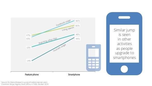 Using search NO  47% 48%  32%  60%  45%  66%  14%  44%  Watching video clips  Feature phone Smartphone  Similar jump  is s...