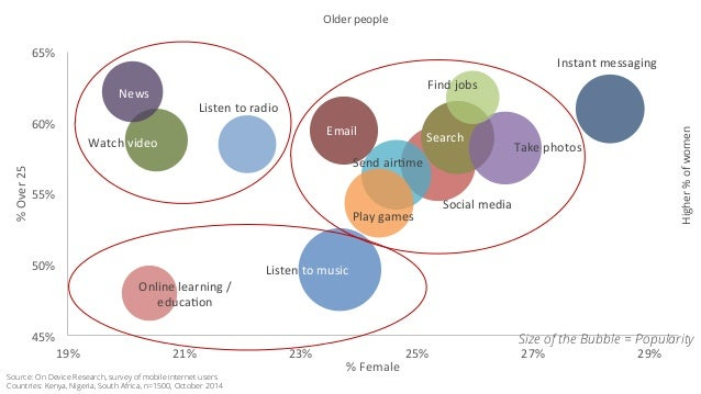 Older people  Listen  to  music  Search  Social  media  Take  photos  Send  air5me  Play  games  Instant  messaging  Email...