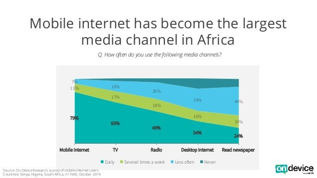 Mobile internet has become the largest  media channel in Africa  Q. How often do you use the following media channels?  79...