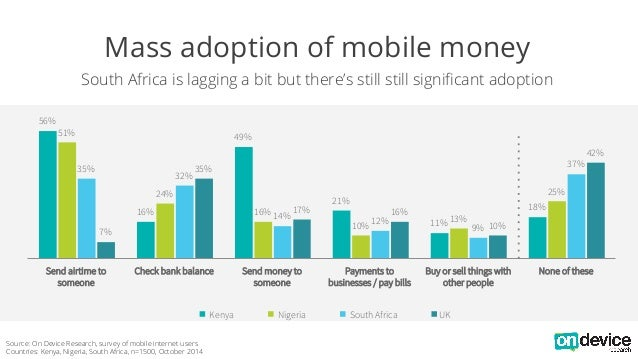 Mass adoption of mobile money  South Africa is lagging a bit but there's still still significant adoption  56%  16%  49%  ...
