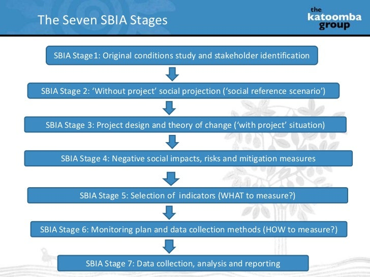 The Seven SBIA Stages<br />SBIA Stage1: Original conditions study and stakeholder identification<br />SBIA Stage 2: 'Witho...