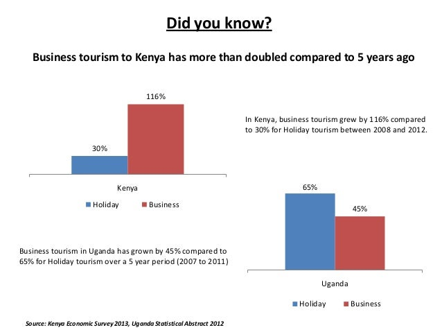 Did you know? Business tourism to Kenya has more than doubled compared to 5 years ago 116% In Kenya, business tourism grew...