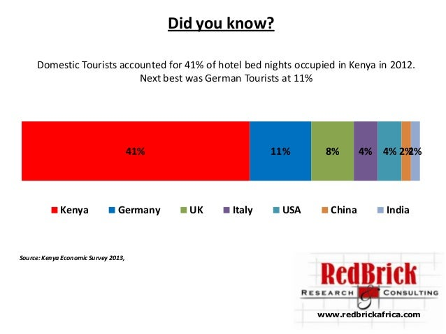 Facts about Tourism in Kenya