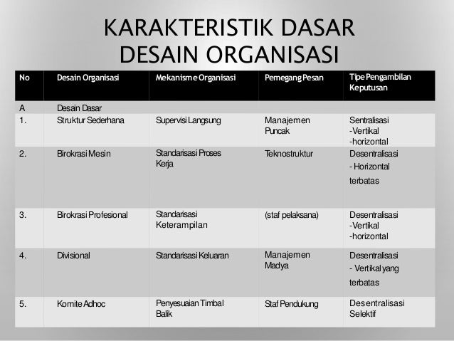 Keorganisasian dalam Lima Dimensi HMI