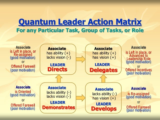 Quantum Leader Action Matrix    For any Particular Task, Group of Tasks, or Role    Associate            Associate        ...