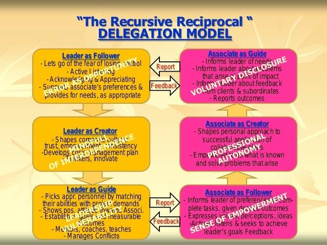 """The Recursive Reciprocal ""                 DELEGATION MODEL         Leader as Follower                                   ..."