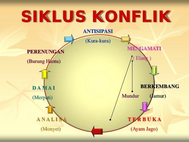 SIKLUS KONFLIK                 ANTISIPASI                 (Kura-kura)                                MENGAMATIPERENUNGAN  ...