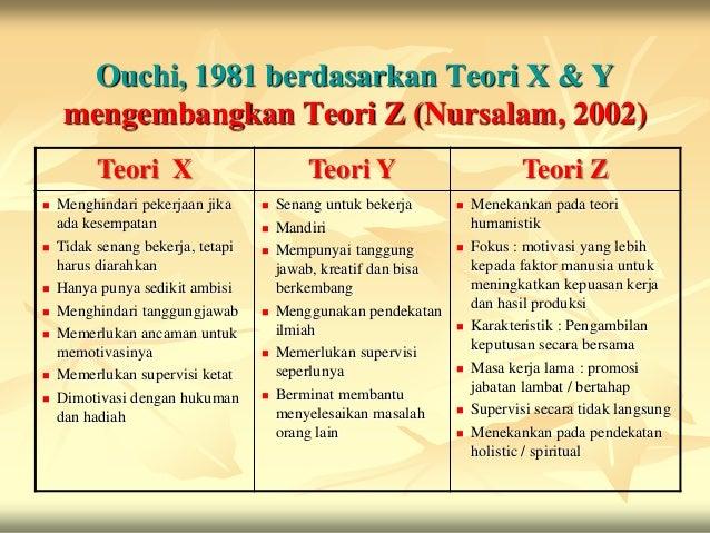 Ouchi, 1981 berdasarkan Teori X & Y     mengembangkan Teori Z (Nursalam, 2002)          Teori X                          T...