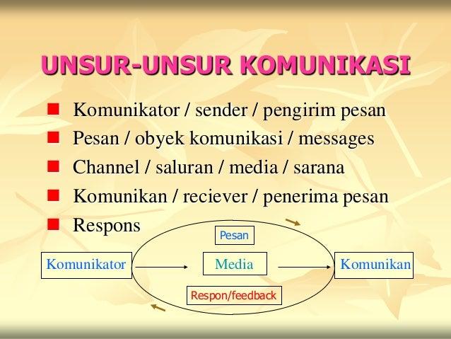 UNSUR-UNSUR KOMUNIKASI   Komunikator / sender / pengirim pesan   Pesan / obyek komunikasi / messages   Channel / salura...