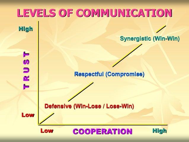 LEVELS OF COMMUNICATIONHigh                                   Synergistic (Win-Win)TRUST                   Respectful (Com...