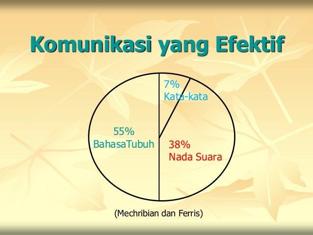 Komunikasi yang Efektif                    7%                    Kata-kata        55%     BahasaTubuh      38%            ...