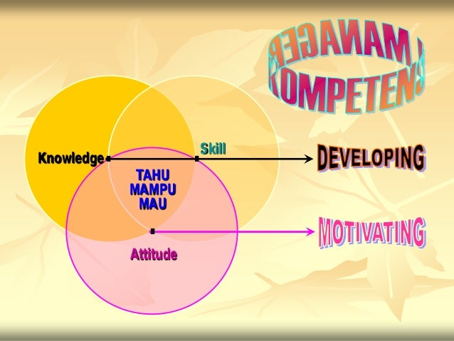 Knowledge   .              .   Skill                 TAHU                MAMPU                 MAU                   .    ...