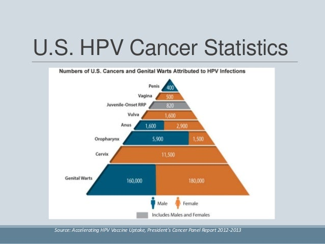 Low 3-dose completion and missed opportunities for the HPV vaccine in…