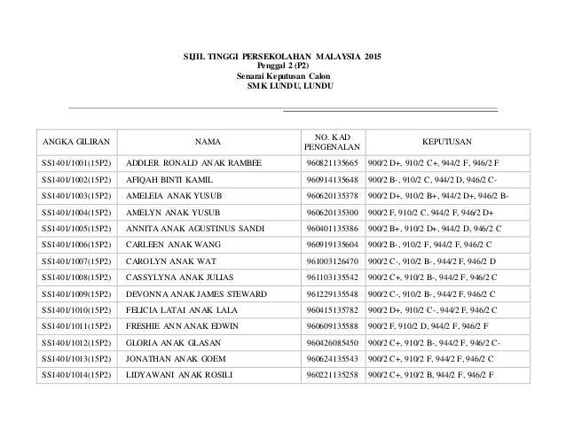 SIJIL TINGGI PERSEKOLAHAN MALAYSIA 2015 Penggal 2 (P2) Senarai Keputusan Calon SMK LUNDU, LUNDU ANGKA GILIRAN NAMA NO. KAD...