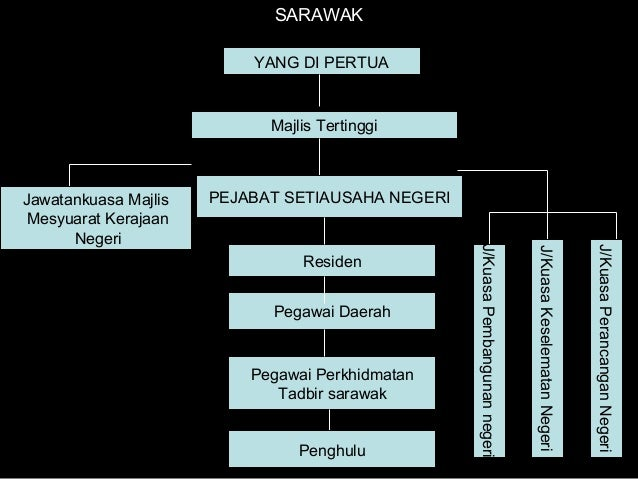 Kerajaan Negeri