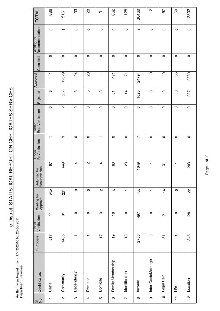 e-District STATISTICAL REPORT ON CERTICATES SERVICES     An Item wise Report From: 17-12-2010 to: 20-06-2011     Departmen...