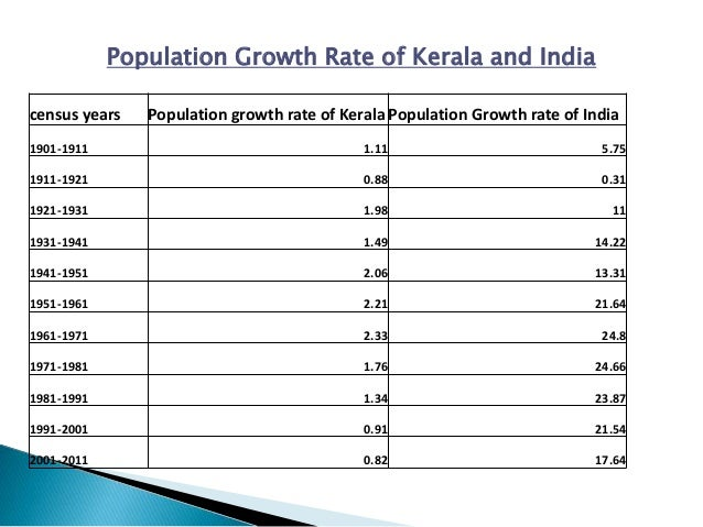 List of Kerala cities by population