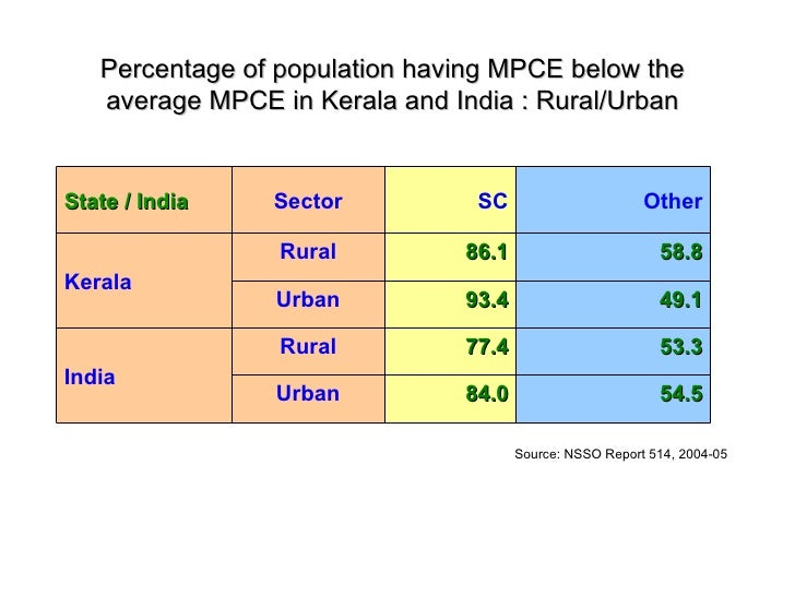 Percentage of population having MPCE below the average MPCE in Kerala and India : Rural/Urban Source: NSSO Report 514, 200...