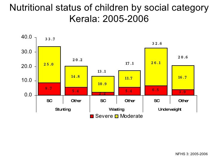 Nutritional status of children by social category Kerala: 2005-2006 NFHS 3: 2005-2006
