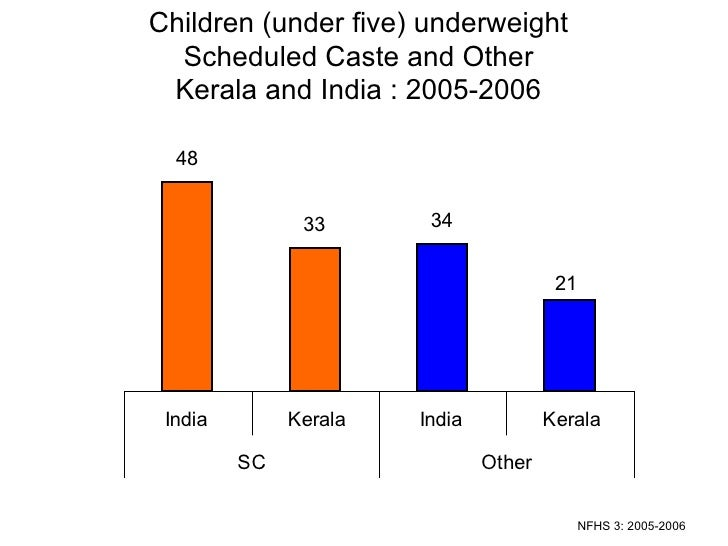 Children (under five) underweight Scheduled Caste and Other Kerala and India : 2005-2006 NFHS 3: 2005-2006