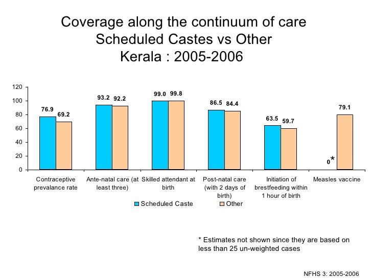 Coverage along the continuum of care Scheduled Castes vs Other Kerala : 2005-2006  NFHS 3: 2005-2006 * * Estimates not sho...