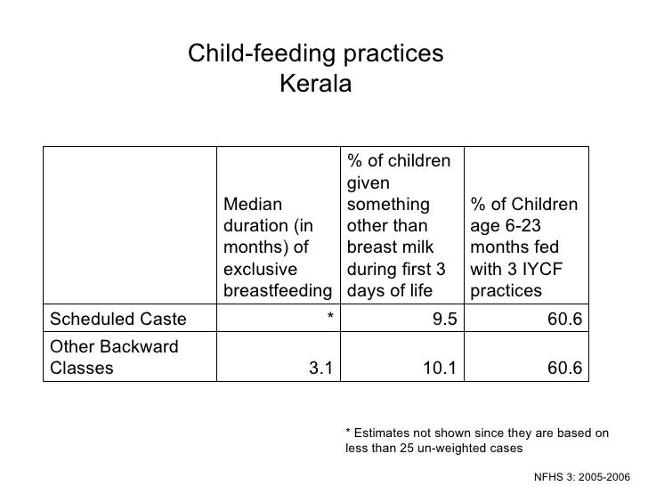 Child-feeding practices Kerala NFHS 3: 2005-2006 * Estimates not shown since they are based on less than 25 un-weighted ca...