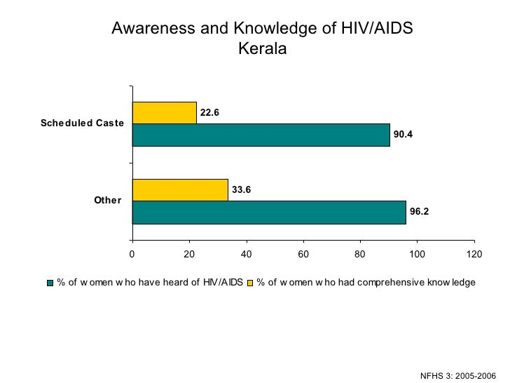 Awareness and Knowledge of HIV/AIDS Kerala NFHS 3: 2005-2006