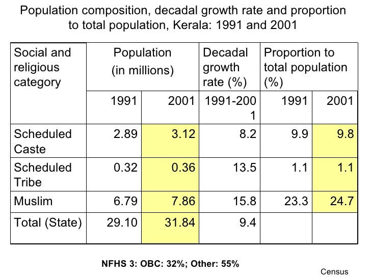 Population composition, decadal growth rate and proportion to total population, Kerala: 1991 and 2001 Census NFHS 3: OBC: ...