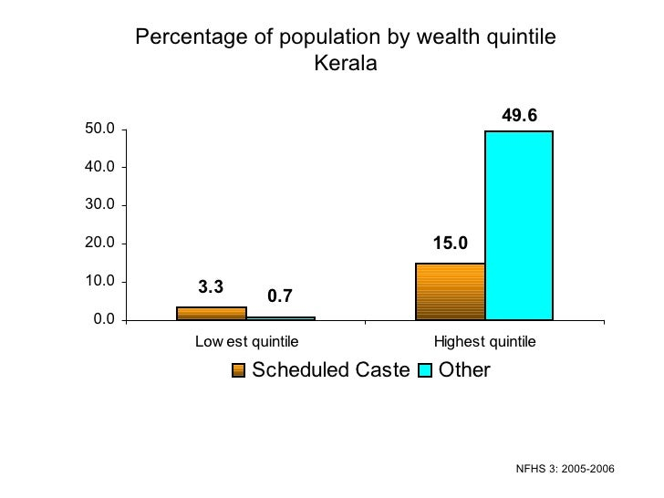 Percentage of population by wealth quintile Kerala NFHS 3: 2005-2006