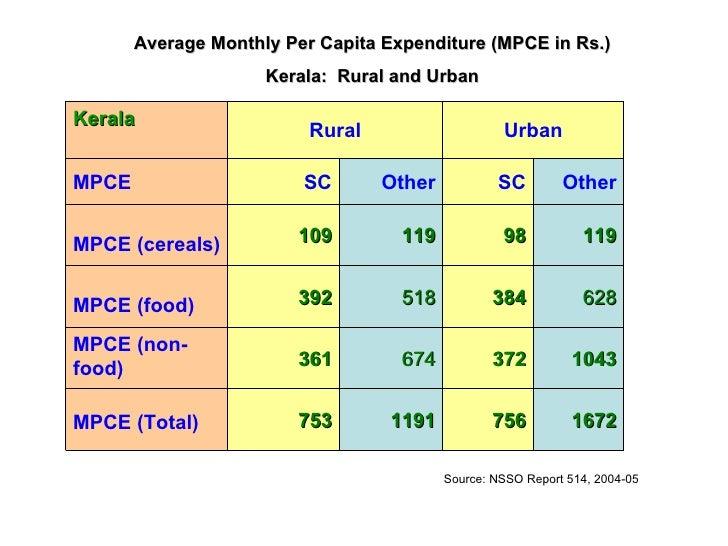 Average Monthly Per Capita Expenditure (MPCE in Rs.) Kerala:  Rural and Urban Source: NSSO Report 514, 2004-05 Kerala Rura...