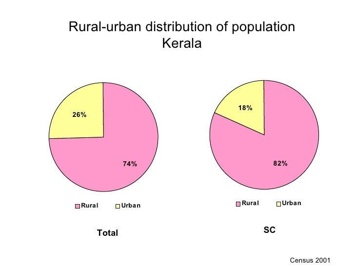 Kerala  Profile Slide 3