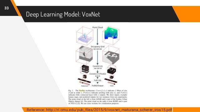 Deep Learning Model: VoxNet 33 Reference: http://ri.cmu.edu/pub_files/2015/9/voxnet_maturana_scherer_iros15.pdf.