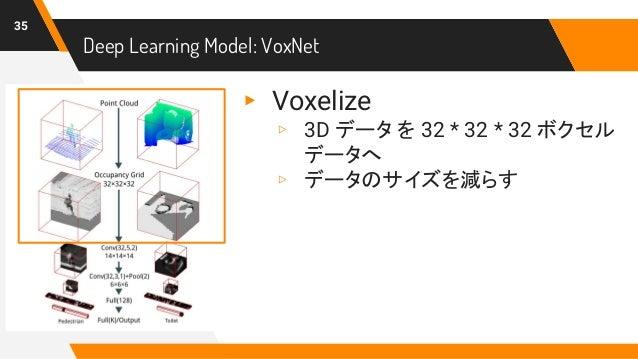 35 Deep Learning Model: VoxNet ▸ Voxelize ▹ 3D データ を 32 * 32 * 32 ボクセル データへ ▹ データのサイズを減らす