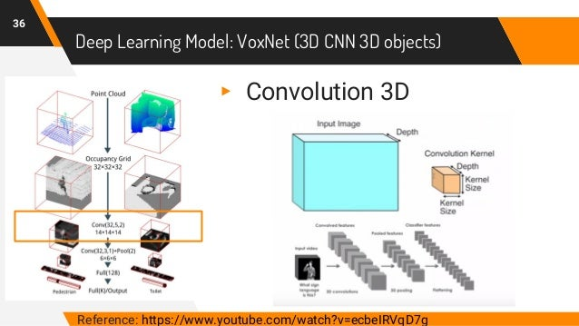 Deep Learning Model: VoxNet (3D CNN 3D objects) 36 ▸ Convolution 3D Reference: https://www.youtube.com/watch?v=ecbeIRVqD7g