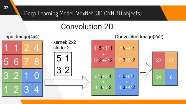 Deep Learning Model: VoxNet (3D CNN 3D objects) 37 1 5 1 6 2 7 4 8 3 1 2 2 1 3 0 4 kernel: 2x2 stride: 2 Convolution 2D In...