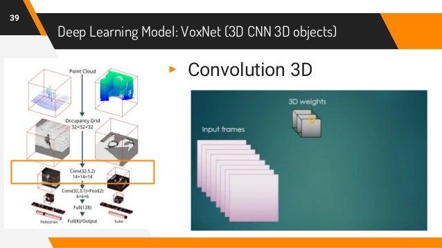 Deep Learning Model: VoxNet (3D CNN 3D objects) 39 ▸ Convolution 3D