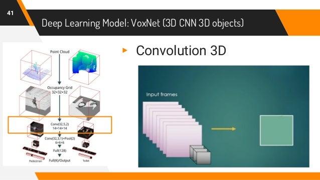 Deep Learning Model: VoxNet (3D CNN 3D objects) 41 ▸ Convolution 3D