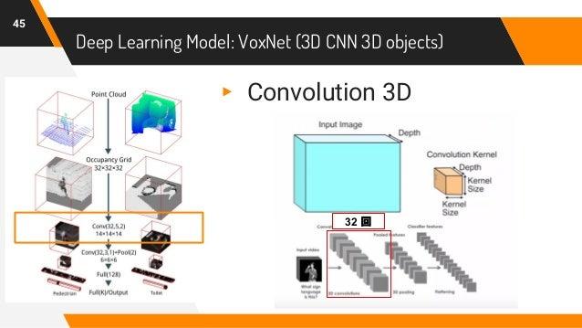 Deep Learning Model: VoxNet (3D CNN 3D objects) 45 32 回 ▸ Convolution 3D