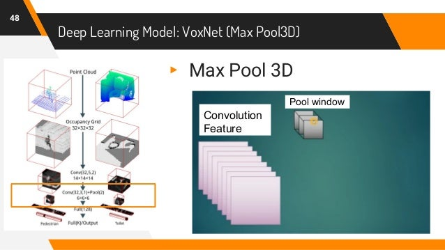 Deep Learning Model: VoxNet (Max Pool3D) 48 ▸ Max Pool 3D Convolution Feature Pool window