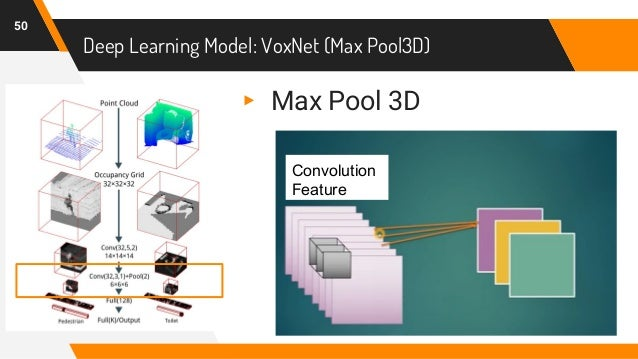 Deep Learning Model: VoxNet (Max Pool3D) 50 Convolution Feature ▸ Max Pool 3D