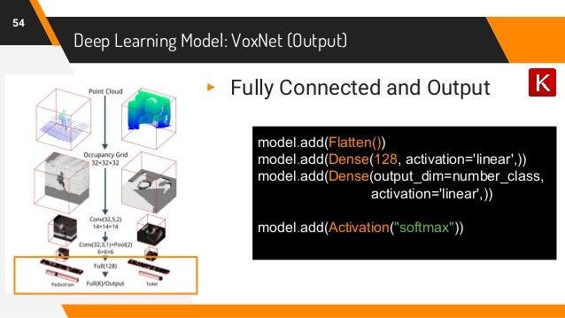 Deep Learning Model: VoxNet (Output) 54 ▸ Fully Connected and Output model.add(Flatten()) model.add(Dense(128, activation=...