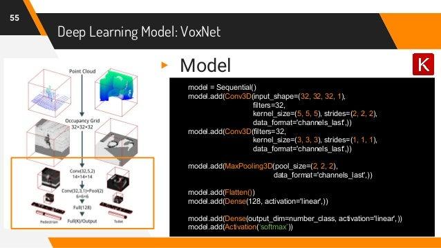 Deep Learning Model: VoxNet 55 model = Sequential() model.add(Conv3D(input_shape=(32, 32, 32, 1), filters=32, kernel_size=...