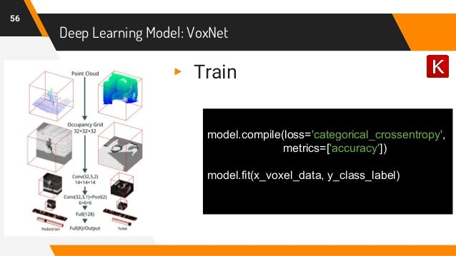 Deep Learning Model: VoxNet 56 ▸ Train model.compile(loss='categorical_crossentropy', metrics=['accuracy']) model.fit(x_vo...
