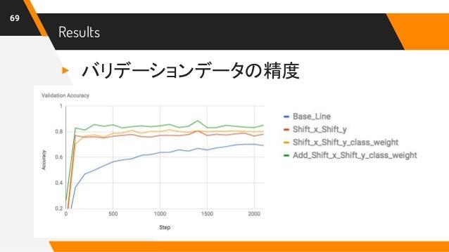 Results 69 ▸ バリデーションデータの精度