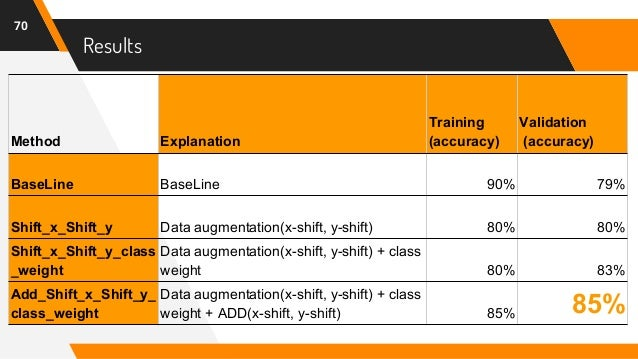 Results 70 Method Explanation Training (accuracy) Validation (accuracy) BaseLine BaseLine 90% 79% Shift_x_Shift_y Data aug...