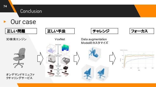 Conclusion 74 ▸ Our case Data augmentation Modelのカスタマイズ 3D検索エンジン VoxNet オンデマンドマニュファ クチャリングサービス 正しい問題 チャレンジ フォーカス正しい手法
