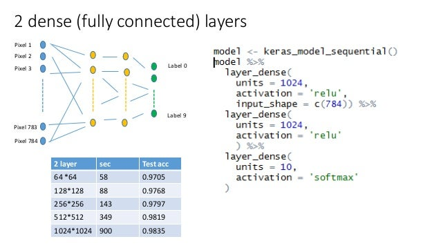 Keras on tensorflow in R & Python