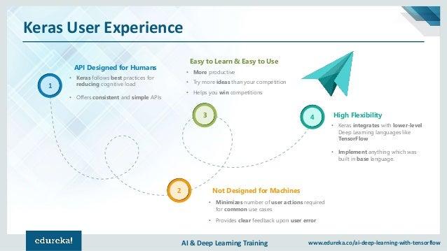 AI & Deep Learning Training www.edureka.co/ai-deep-learning-with-tensorflow Keras User Experience API Designed for Humans ...