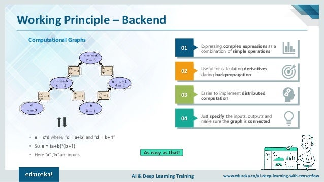 "AI & Deep Learning Training www.edureka.co/ai-deep-learning-with-tensorflow Working Principle – Backend • e = c*d where, ""..."