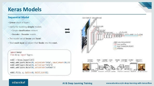 AI & Deep Learning Training www.edureka.co/ai-deep-learning-with-tensorflow Keras Models Sequential Model • Linear stack o...